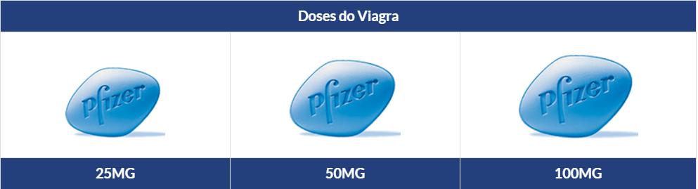 Dosagens de viagra