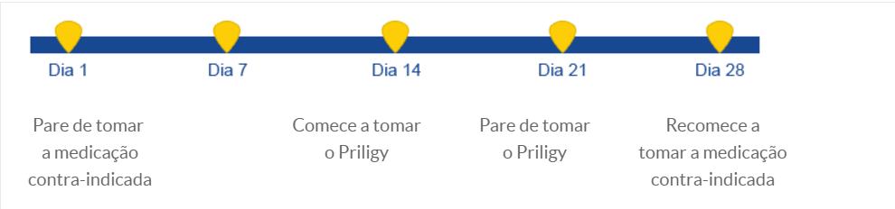 Priligy - Outros medicamentos